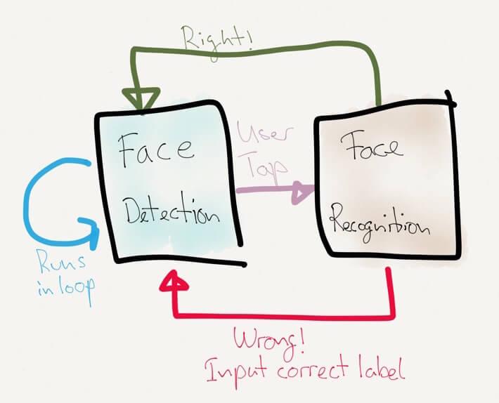 demo 应用中人脸检测与识别系统线框图