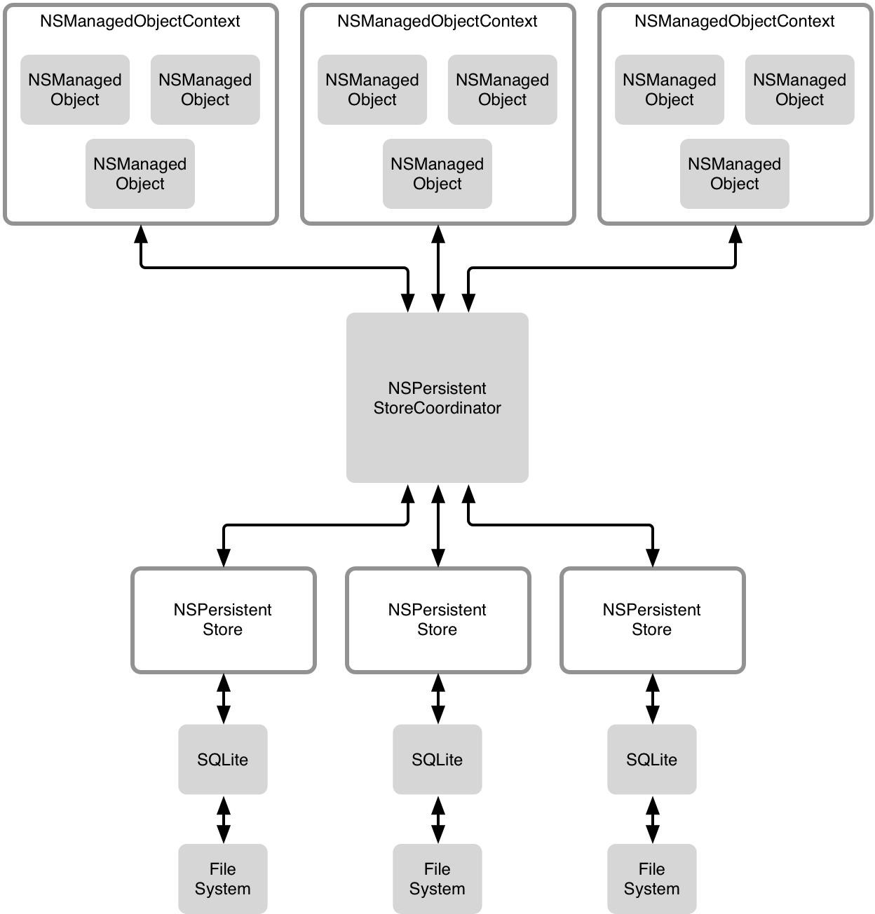 Core Data 存储结构图
