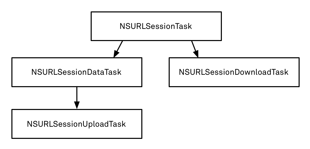 NSURLSessionTask class diagram